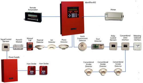 Hệ thống giải pháp báo cháy và chữa cháy tự động