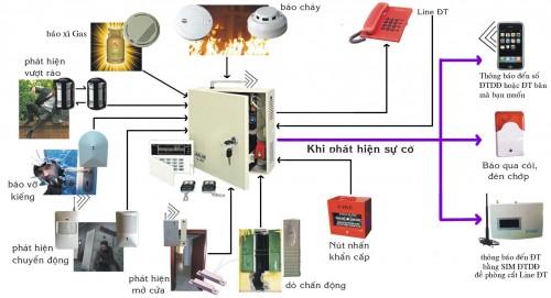 Thiết kế lắp đặt hệ thống phòng cháy chữa cháy post image