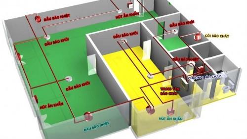 Thiết kế lắp đặt hệ thống phòng cháy chữa cháy