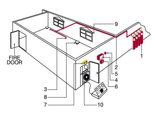 Những yêu cầu cơ bản trong việc thiết kế hệ thống PCCC
